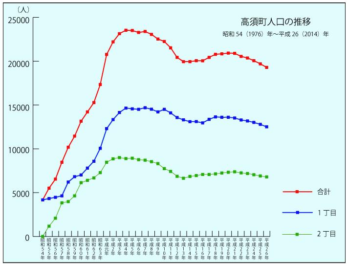 2015高須人口推移_03