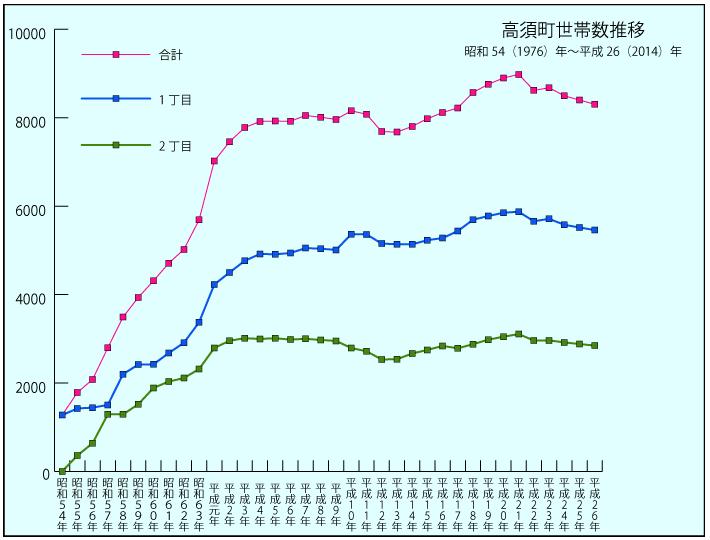 2015高須世帯